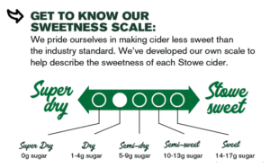 Sweetness Scale